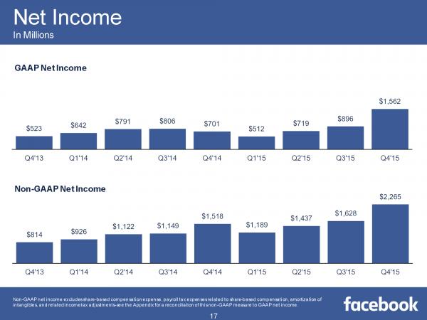 Net Income Q4/2015 (Quelle: Facebook)