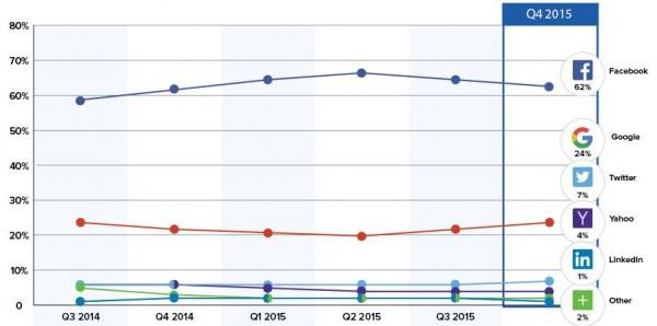 Anteile an Social Logins in Q4/2015 (Quelle Gigya.com)