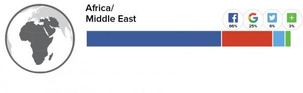 Social Logins Afrika und Mittlerer Osten (Quelle: Gigya.com)