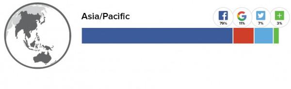 Social Logins Asien / Pazifik Osten (Quelle: Gigya.com)