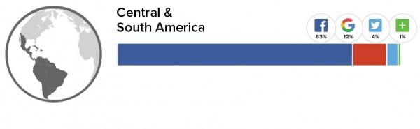 Social Logins Zentral- und Süd-Amerika (Quelle: Gigya.com)
