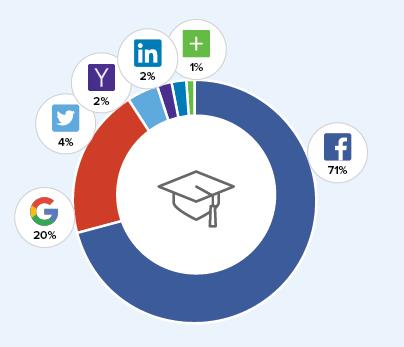 Social Logins Education/NonProfit (Quelle: Gigya.com)