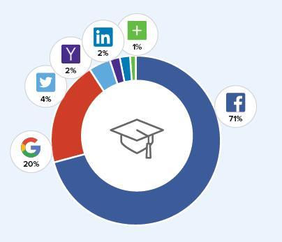 Social Logins Education/NonProfit (Quelle: Gigya.com)