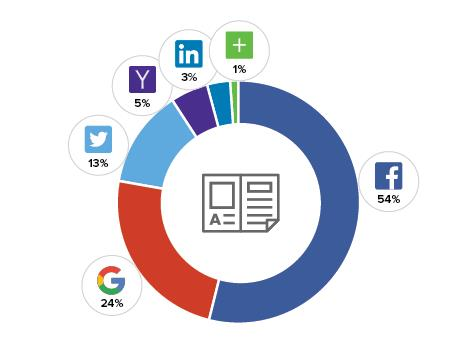Social Media / Publishing (Quelle: Gigya.com)