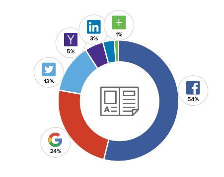 Social Media / Publishing (Quelle: Gigya.com)