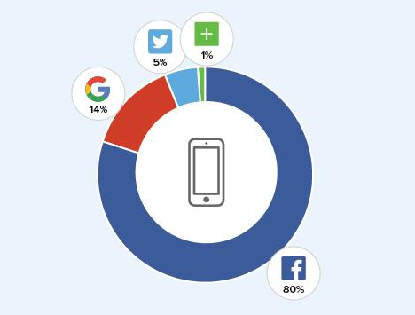Social Logins / Mobile Applications (Quelle: Gigya.com)