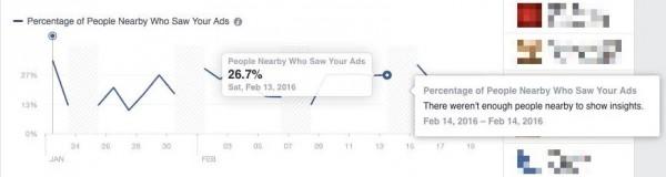 Ad Performance der Local Awareness Ads