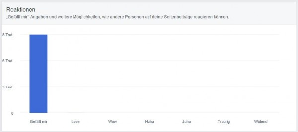 Reaktionen in den Page Insights