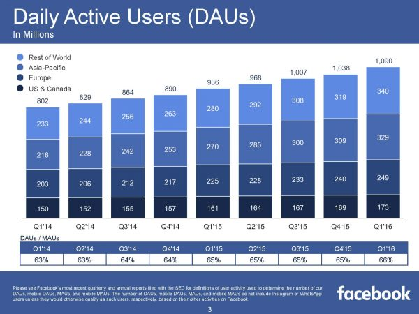 Daily Active Users DAUs (Quelle: Facebook)