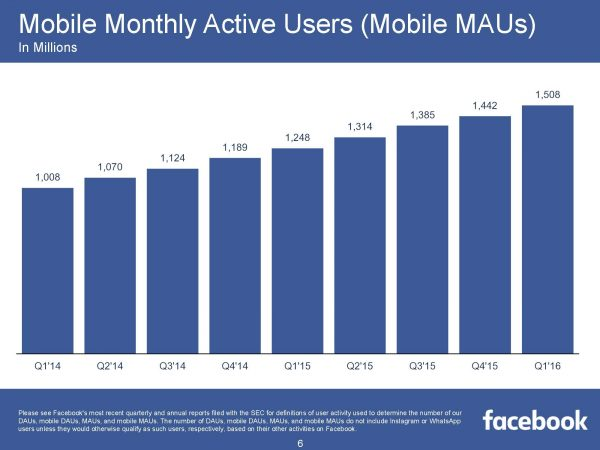 Mobile Monthly Active Users Mobile MAUs (Quelle: Facebook)