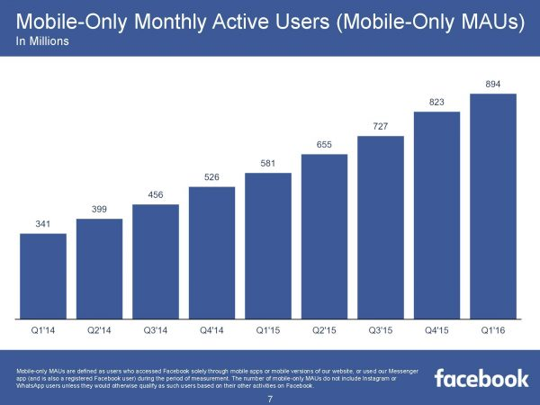 Mobile-Only Monthly Active Users MAUs  (Quelle: Facebook)