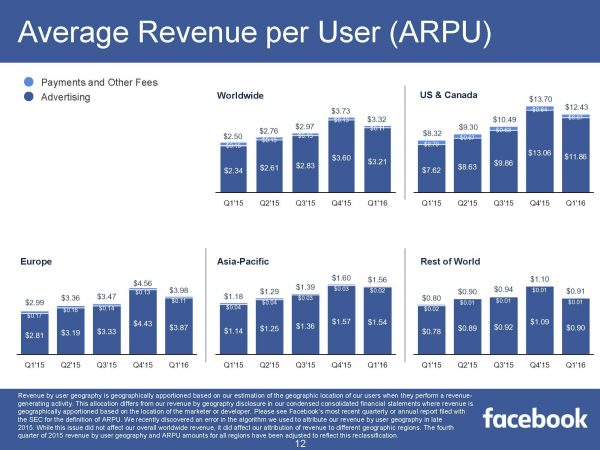 Average Revenue per User - ARPU (Quelle: Facebook)