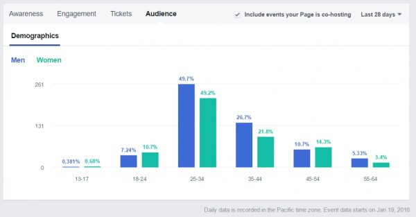 Facebook Page Insights mit Informationen zur Zielgruppenerreichung bei Veranstaltungen
