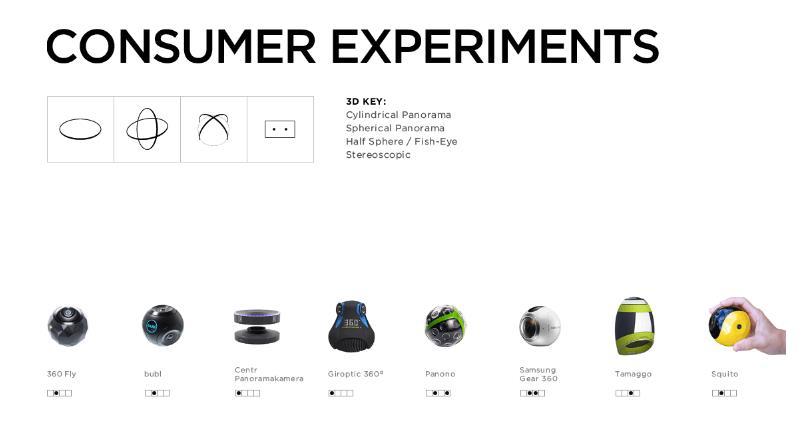 3D-VR Cameras - eine Übersicht bei giganti.co