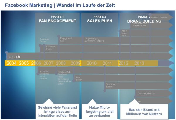 Facebook Marketing im Wandel der Zeit (Quelle: Seminarunterlagen Hutter Consult)