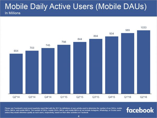 Mobile Daily Active Users – Mobile DAUs (Quelle: Facebook)