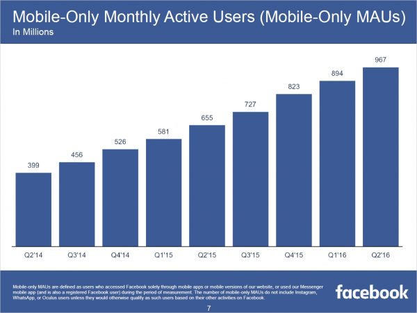 Mobile Monthly Active Users – Mobile MAUs (Quelle: Facebook)