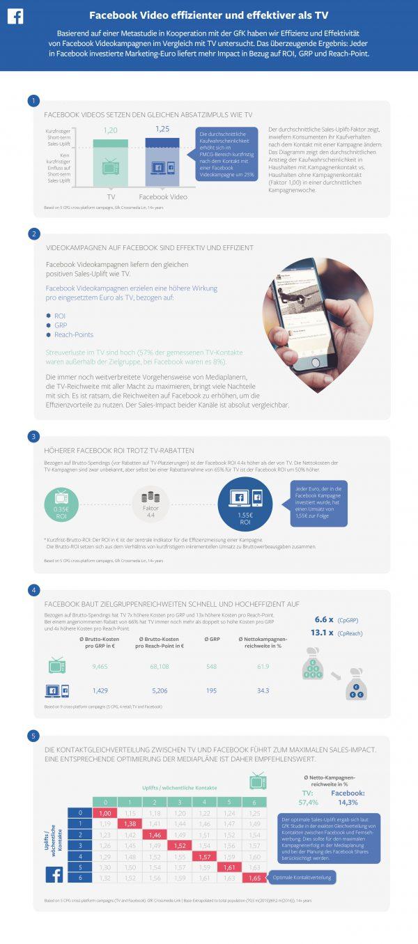 Die Infografik zur GfK Studie zu Facebook Videos vs TV Spots (Quelle: Facebook)