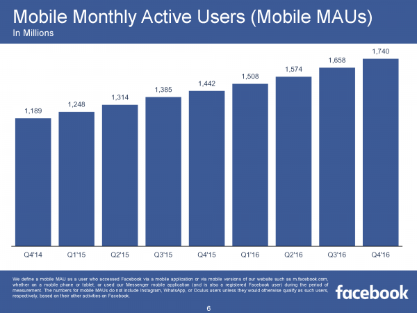 Mobile Monthly Active Users (Mobile MAUs) (Quelle: Facebook)