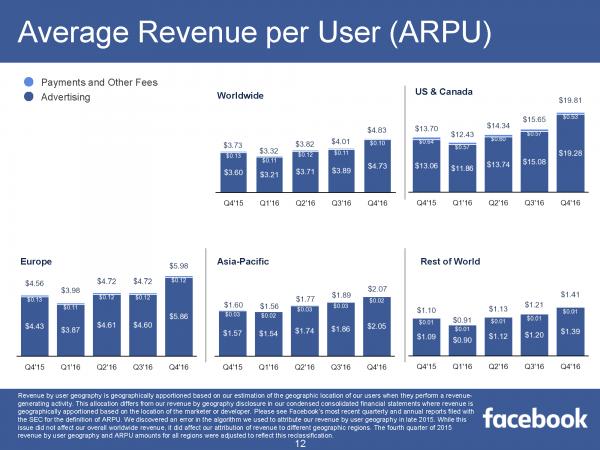 Average Revenue per User (ARPU) (Quelle: Facebook)