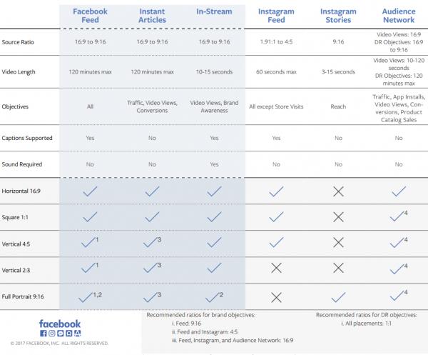 Videoformate Facebook und Instagram nach Platzierungen Stand Februar 2017 (Quelle: Facebook)