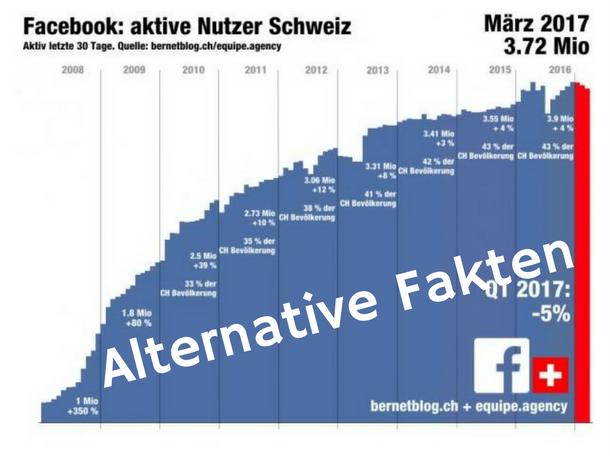 Alternative Fakten von bernetblog.ch zu den Facebook Nutzerzahlen in der Schweiz