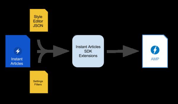 Instant Articles SDK (Quelle: Facebook)