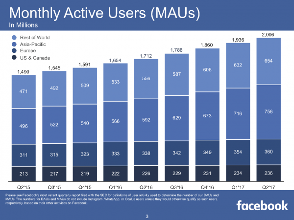 Monthly Active Users (MAUs) (Quelle: Facebook)