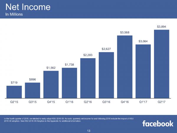 Net Income (Quelle: Facebook)