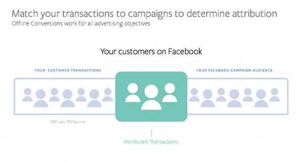Facebook Offline Conversion Tracking (Quelle: Facebook)