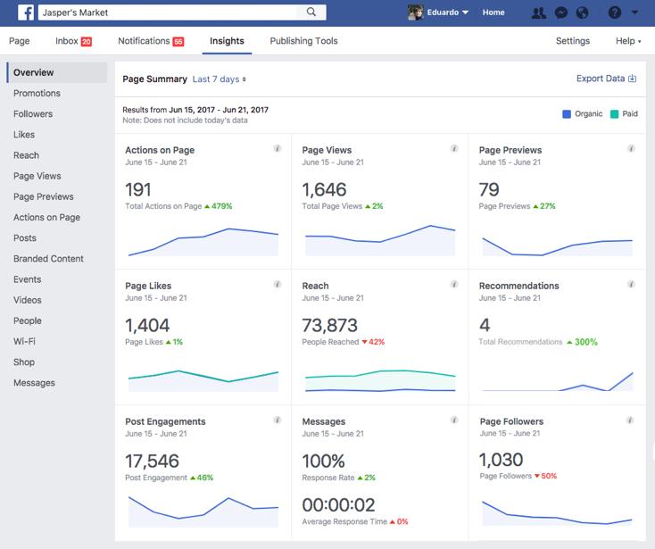 Facebook Seiten-Interaktionen