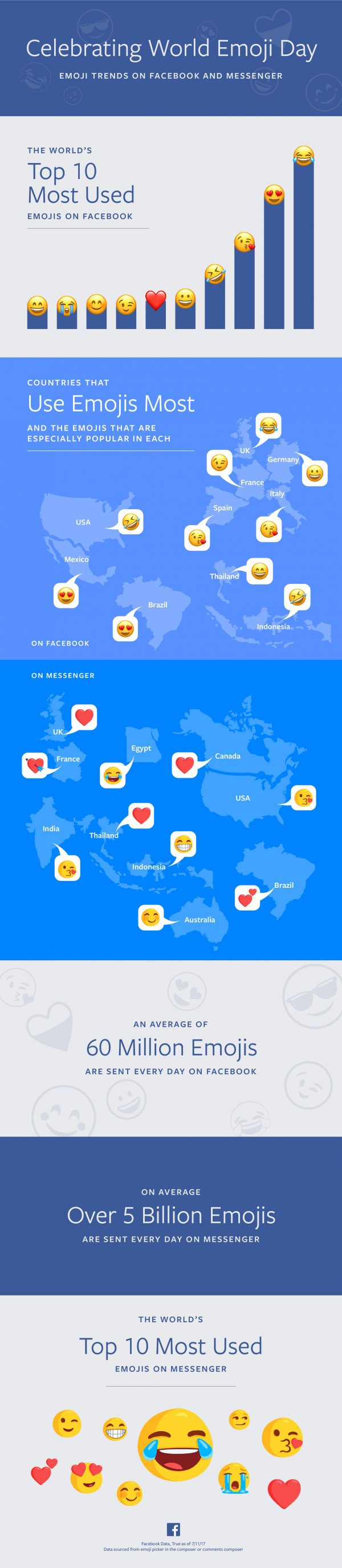World Emoji Day Infographic (Quelle: Facebook)