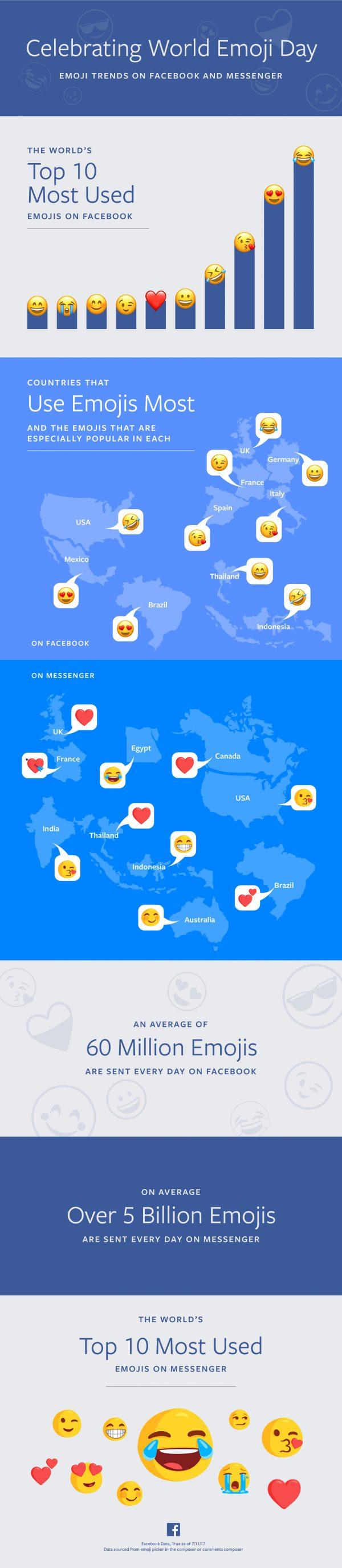 World Emoji Day Infographic (Quelle: Facebook)
