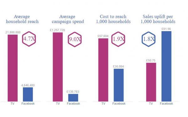 Effizienz der Reichweite (Quelle: Facebook IQ)