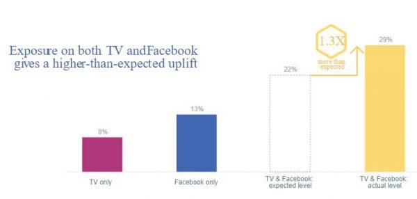 Kaufwahrscheinlichkeit auf Basis der Exposition aller Medien (Quelle: Facebook IQ)