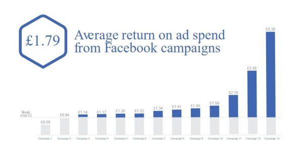 ROAS bei Facebook Kampagnen - 1.79 £ durchnschnittlicher Return beim Einsatz von 1£ (Quelle: Facebook IQ)