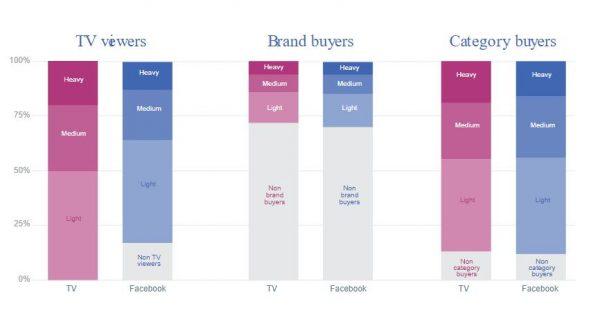Unterschiede bei der Reichweite von Fernsehen und Facebook (Quelle: Facebook IQ)
