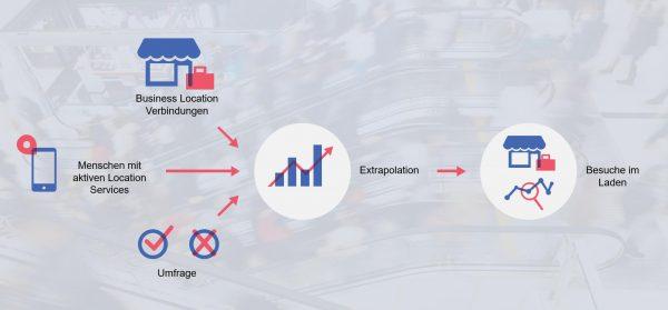 Methodik zur Messung von Store Visits bei Facebook