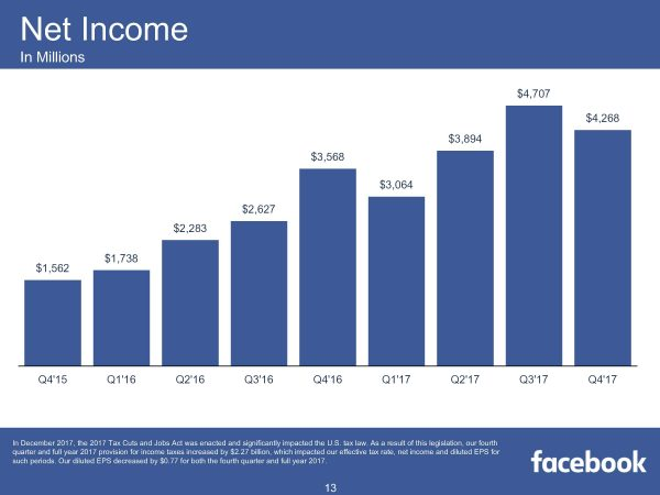 Net Income (Quelle: Facebook)