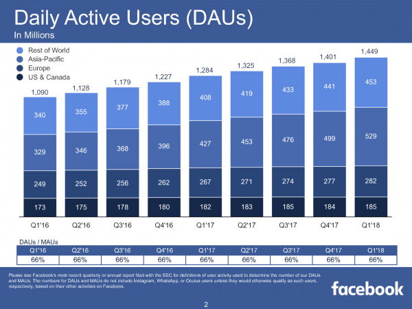 Daily Active Users (DAUs) (Quelle: Facebook)