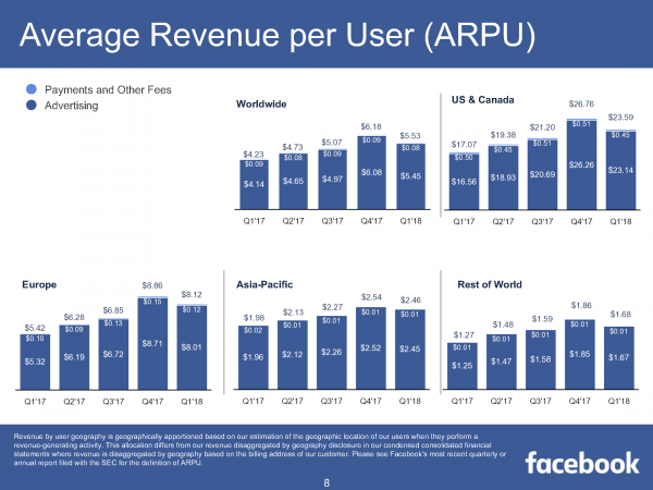 Average Revenue per User (ARPU) (Quelle: Facebook)