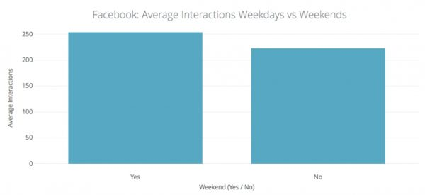 Facebook: Average Interactions Weekdays vs. Weekends (Quelle: quintly)