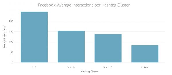 Facebook: Average Interactions per Hashtag Cluster (Quelle: quintly)