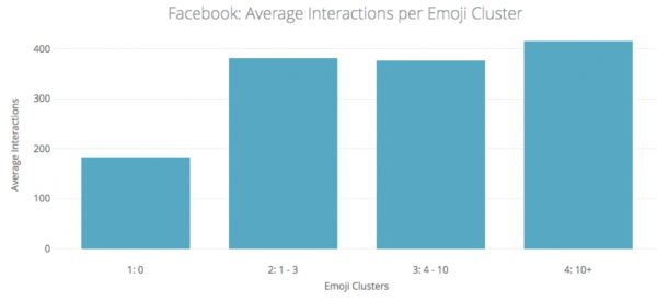 Facebook: Average Interactions per Emoji Cluster (Quelle: quintly)