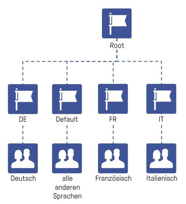 Beispiel eines Global Page Setups für die Schweiz