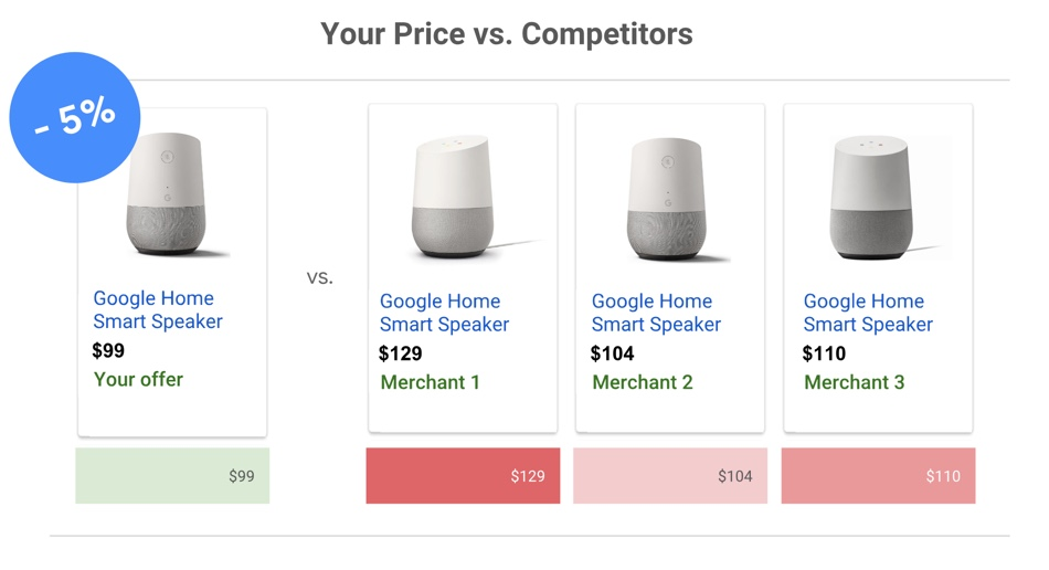 Price Benchmarks (Quelle: Google)