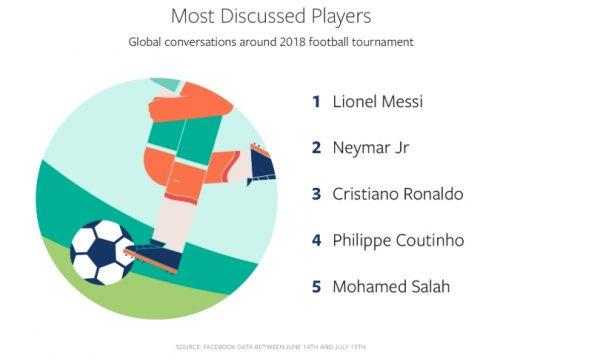 Die meist diskutierten Spieler auf Facebook (Quelle: Facebook IQ)