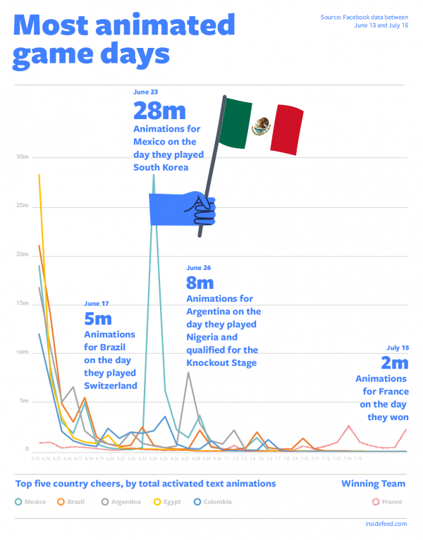 Most Animated Game Days (Quelle: Facebook)