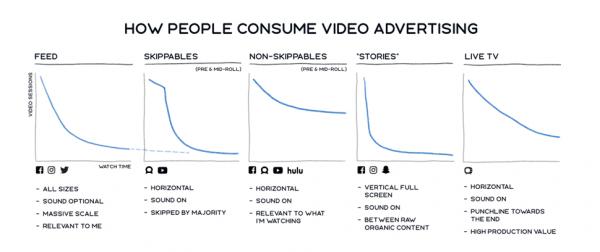 Wie Menschen sich Videos anschauen (Quelle: Facebook)