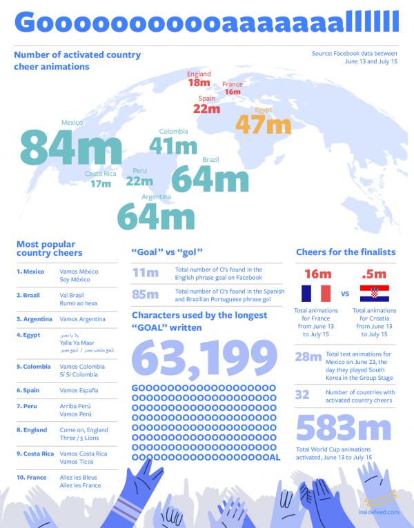 Infografik Animationen Fussball WM (Quelle: Facebook)